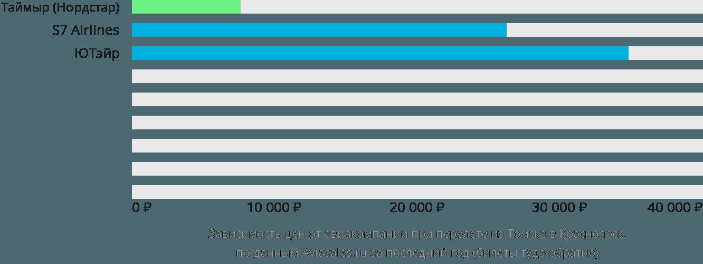 Динамика цен в зависимости от авиакомпании, совершающей перелет из Томска в Красноярск