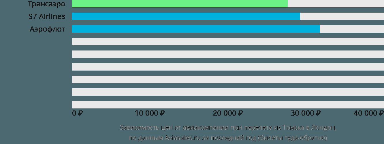 Динамика цен в зависимости от авиакомпании, совершающей перелет из Томска в Лондон