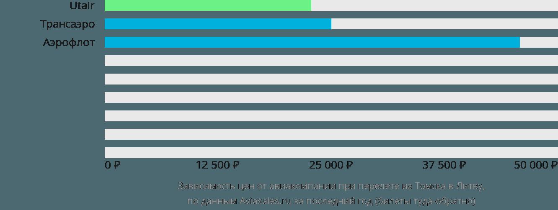 Динамика цен в зависимости от авиакомпании, совершающей перелет из Томска в Литву