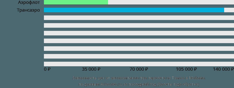 Динамика цен в зависимости от авиакомпании, совершающей перелет из Томска в Майами