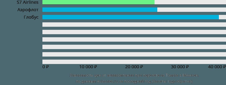 Динамика цен в зависимости от авиакомпании, совершающей перелет из Томска в Мюнхен