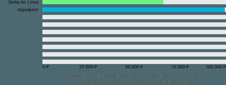 Динамика цен в зависимости от авиакомпании, совершающей перелет из Томска в Сан-Франциско