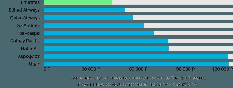 Динамика цен в зависимости от авиакомпании, совершающей перелёт из Томска в Таиланд