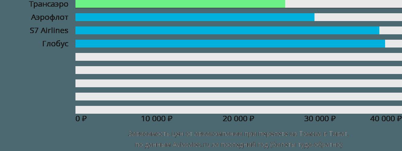 Динамика цен в зависимости от авиакомпании, совершающей перелет из Томска в Тиват