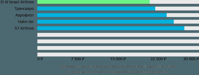 Динамика цен в зависимости от авиакомпании, совершающей перелет из Томска в Тель-Авив
