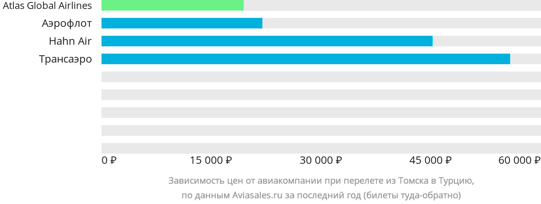 Динамика цен в зависимости от авиакомпании, совершающей перелёт из Томска в Турцию