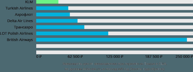 Динамика цен в зависимости от авиакомпании, совершающей перелет из Томска в США
