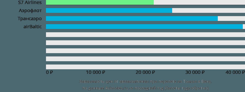 Динамика цен в зависимости от авиакомпании, совершающей перелет из Томска в Вену