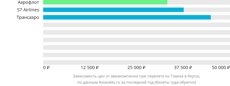 Динамика цен в зависимости от авиакомпании, совершающей перелет из Томска в Якутск