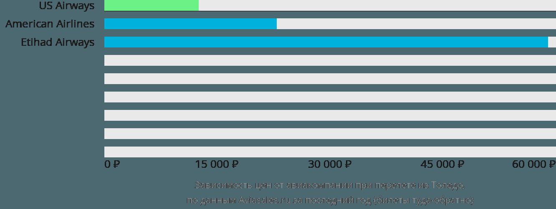 Динамика цен в зависимости от авиакомпании, совершающей перелет из Толедо