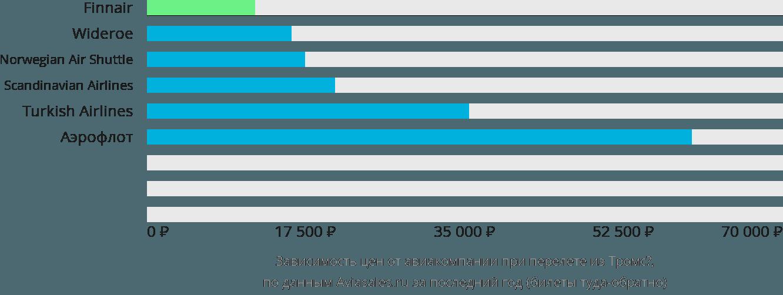 Динамика цен в зависимости от авиакомпании, совершающей перелет из Тромсе