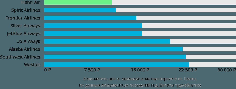 Динамика цен в зависимости от авиакомпании, совершающей перелет из Тампы