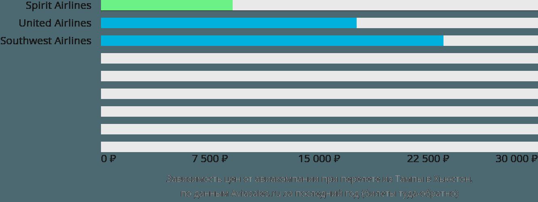 Динамика цен в зависимости от авиакомпании, совершающей перелет из Тампы в Хьюстон