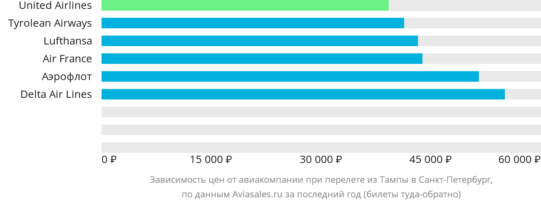 Динамика цен в зависимости от авиакомпании, совершающей перелет из Тампы в Санкт-Петербург