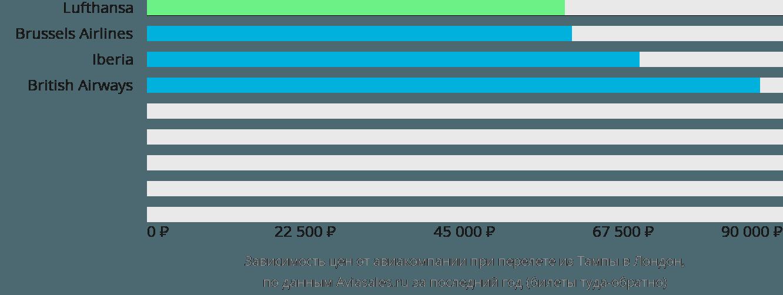Динамика цен в зависимости от авиакомпании, совершающей перелет из Тампы в Лондон