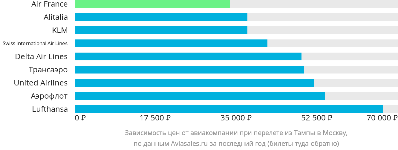 Динамика цен в зависимости от авиакомпании, совершающей перелет из Тампы в Москву