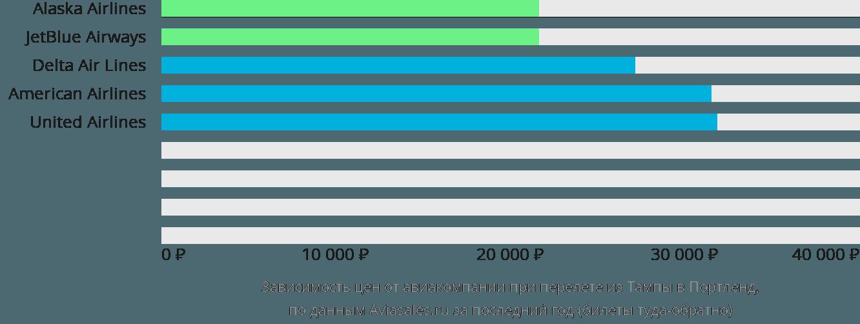 Динамика цен в зависимости от авиакомпании, совершающей перелет из Тампы в Портленд