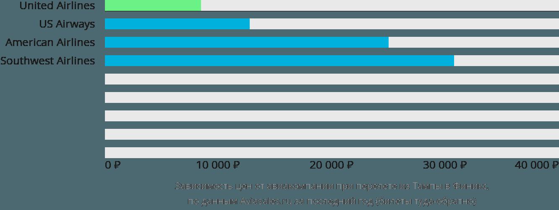 Динамика цен в зависимости от авиакомпании, совершающей перелет из Тампы в Финикс