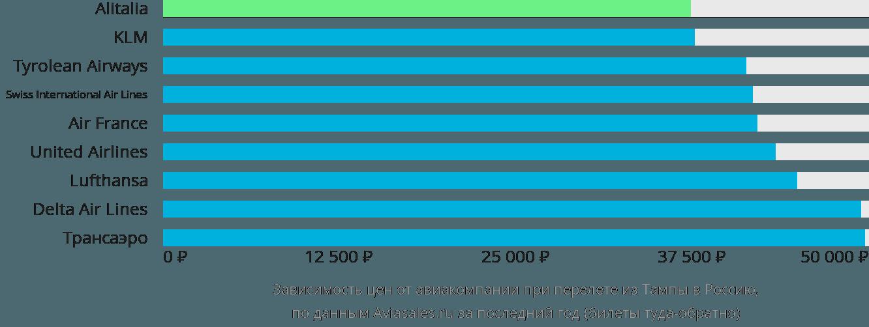 Динамика цен в зависимости от авиакомпании, совершающей перелет из Тампы в Россию