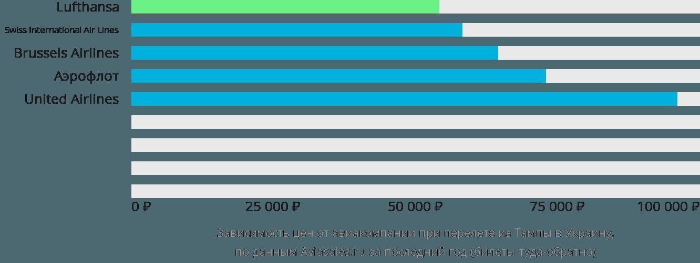 Динамика цен в зависимости от авиакомпании, совершающей перелёт из Тампы в Украину