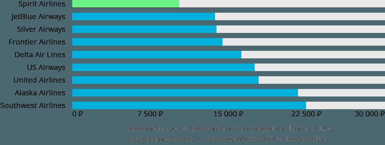 Динамика цен в зависимости от авиакомпании, совершающей перелёт из Тампы в США