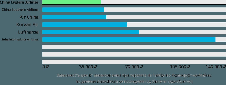 Динамика цен в зависимости от авиакомпании, совершающей перелет из Тайбэя во Франкфурт-на-Майне
