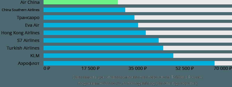 Динамика цен в зависимости от авиакомпании, совершающей перелет из Тайбэя в Россию