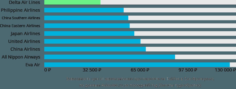 Динамика цен в зависимости от авиакомпании, совершающей перелет из Тайбэя в Сан-Франциско