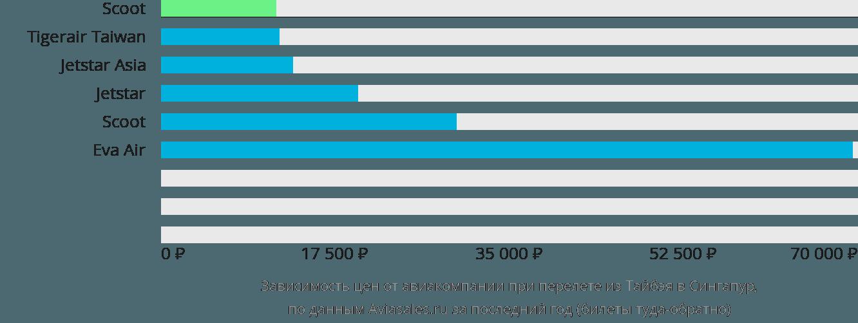 Динамика цен в зависимости от авиакомпании, совершающей перелет из Тайбэя в Сингапур