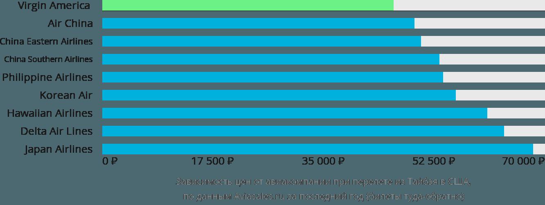 Динамика цен в зависимости от авиакомпании, совершающей перелёт из Тайбэя в США