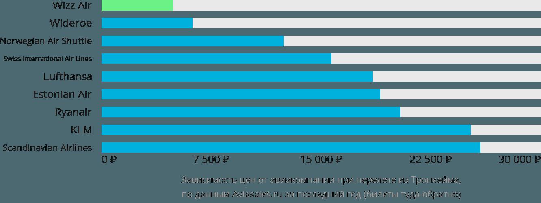 Динамика цен в зависимости от авиакомпании, совершающей перелет из Тронхейма
