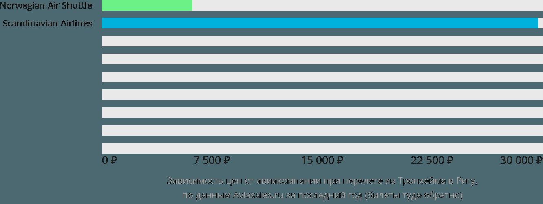 Динамика цен в зависимости от авиакомпании, совершающей перелет из Тронхейма в Ригу
