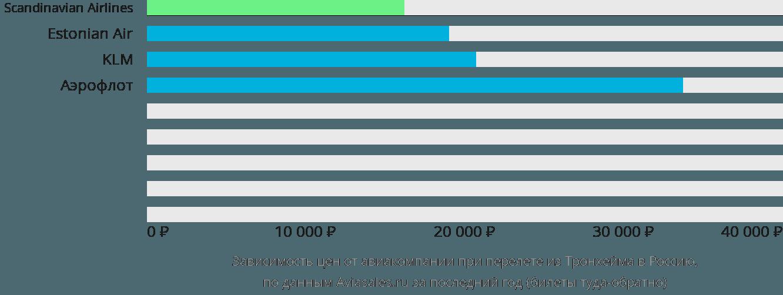 Динамика цен в зависимости от авиакомпании, совершающей перелет из Тронхейма в Россию
