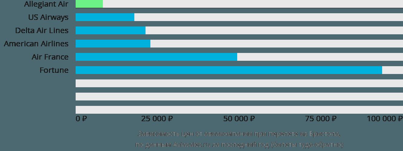 Динамика цен в зависимости от авиакомпании, совершающей перелет из Бристола