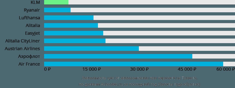Динамика цен в зависимости от авиакомпании, совершающей перелет из Триеста