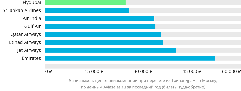 Динамика цен в зависимости от авиакомпании, совершающей перелет из Тривандрама в Москву
