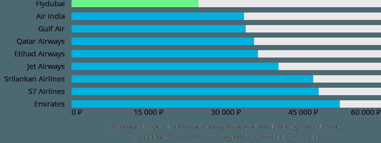 Динамика цен в зависимости от авиакомпании, совершающей перелет из Тривандрама в Россию
