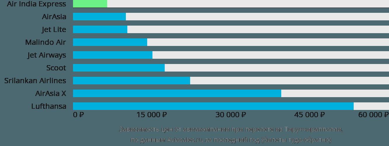 Динамика цен в зависимости от авиакомпании, совершающей перелет из Тируччираппалли