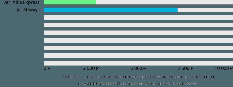 Динамика цен в зависимости от авиакомпании, совершающей перелет из Тируччираппалли в Ченнай