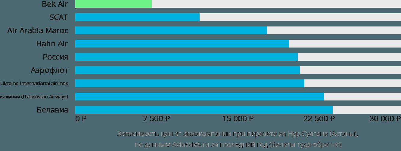 Динамика цен в зависимости от авиакомпании, совершающей перелет из Астаны