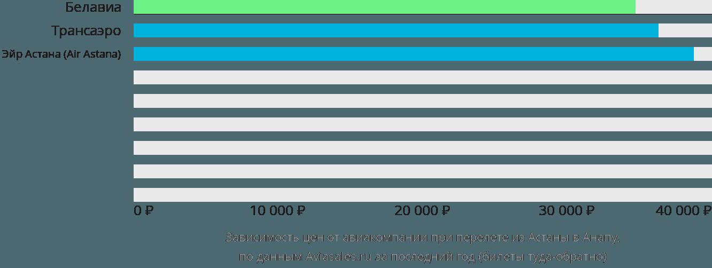 Динамика цен в зависимости от авиакомпании, совершающей перелет из Астаны в Анапу