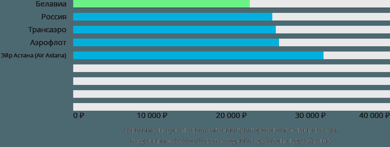 Динамика цен в зависимости от авиакомпании, совершающей перелет из Астаны в Сочи
