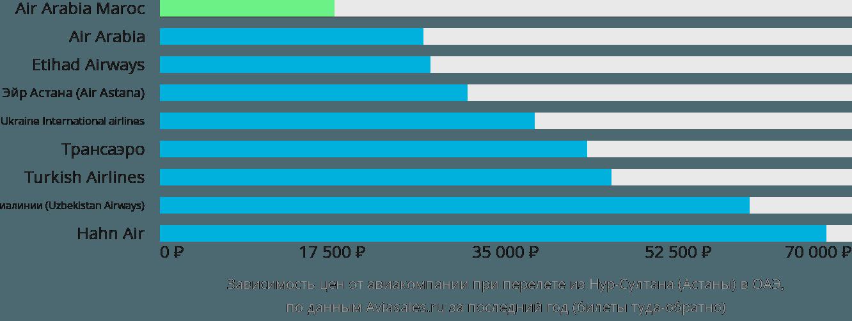 Динамика цен в зависимости от авиакомпании, совершающей перелет из Нур-Султана (Астаны) в ОАЭ