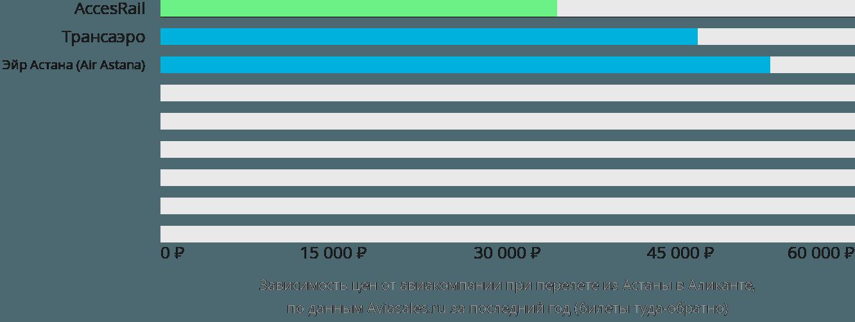 Динамика цен в зависимости от авиакомпании, совершающей перелет из Астаны в Аликанте