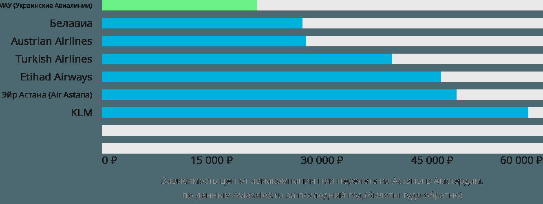 Динамика цен в зависимости от авиакомпании, совершающей перелет из Астаны в Амстердам