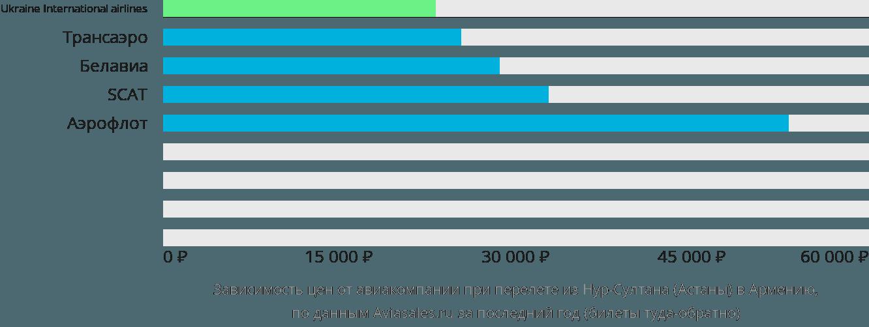 Динамика цен в зависимости от авиакомпании, совершающей перелет из Нур-Султана (Астаны) в Армению