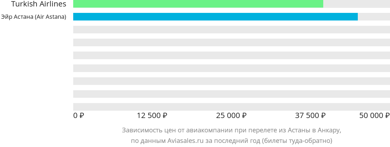 Динамика цен в зависимости от авиакомпании, совершающей перелет из Астаны в Анкару