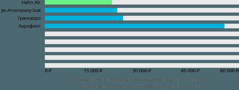 Динамика цен в зависимости от авиакомпании, совершающей перелет из Астаны в Астрахань