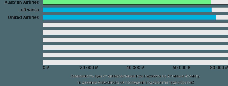 Динамика цен в зависимости от авиакомпании, совершающей перелет из Астаны в Атланту