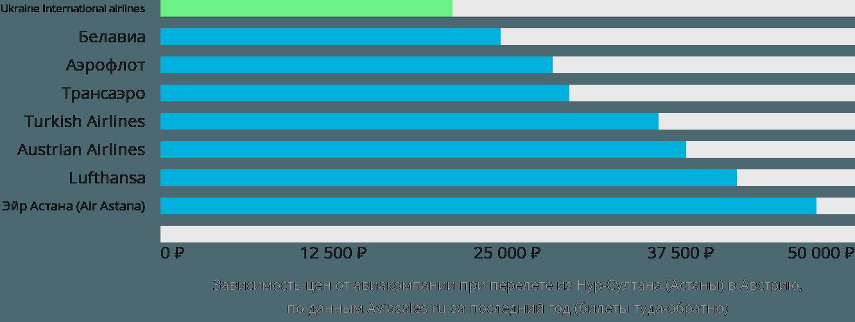 Динамика цен в зависимости от авиакомпании, совершающей перелет из Нур-Султана (Астаны) в Австрию